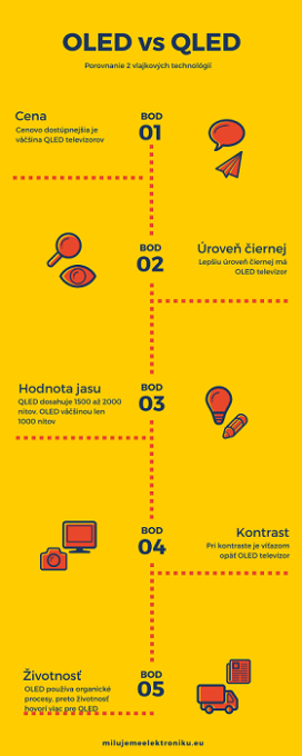 oled tv vs. qled tv infografika