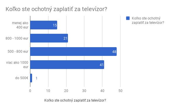 4. Koľko ste ochotný zaplatiť za TV