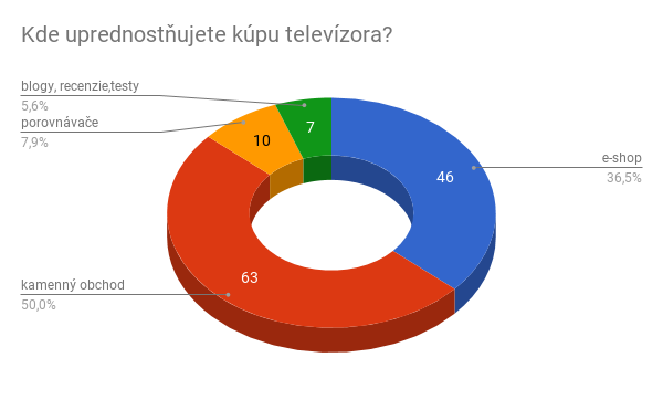 5. Kde uprednostňujete kúpu TV